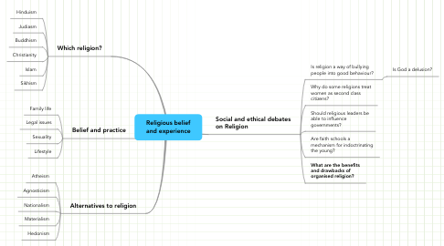 Mind Map: Religious belief and experience