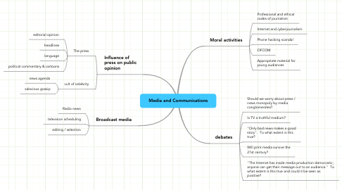 Mind Map: Media and Communications