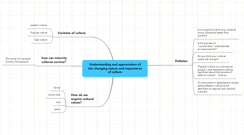 Mind Map: Understanding and appreciation of the changing nature and importance of culture
