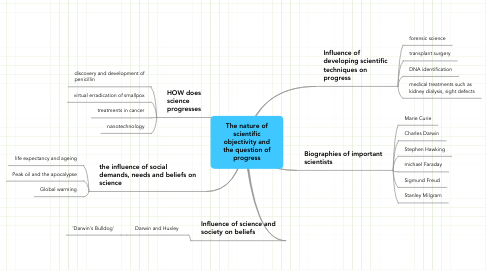 Mind Map: The nature of scientific objectivity and the question of progress