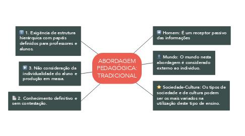 Mind Map: ABORDAGEM PEDAGÓGICA: TRADICIONAL