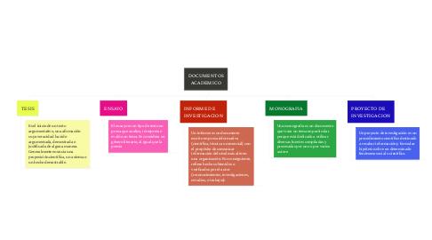 Mind Map: DOCUMENTOS ACADEMICO