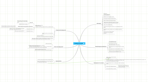 Mind Map: Academic use of iPads