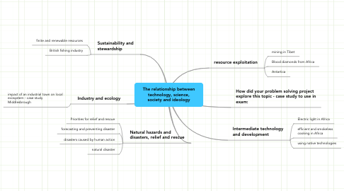 Mind Map: The relationship between