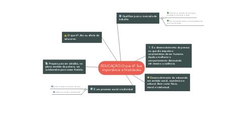 Mind Map: EDUCAÇÃO:O que é? Sua importância e finalidades