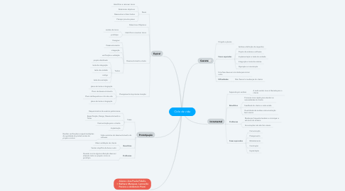 Mind Map: Ciclo de vida