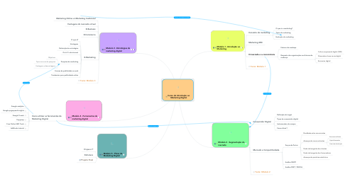 Mind Map: Curso de Introdução ao Marketing Digital