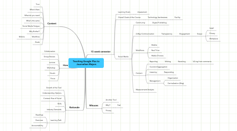Mind Map: Teaching Google Plus to  Journalism Majors
