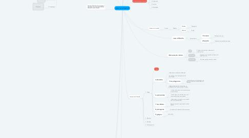 Mind Map: ¿Qué es la filosofía?
