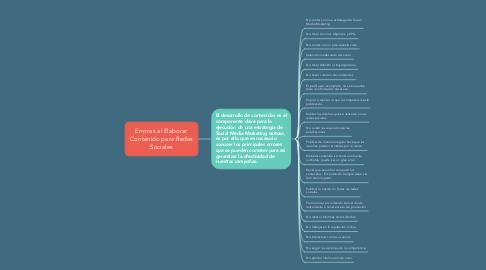 Mind Map: Errores al Elaborar Contenido para Redes Sociales