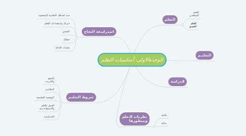 Mind Map: الوحدةالاولى: أساسيات التعلم