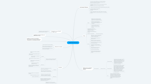 Mind Map: INCENTIVOS FISCALES
