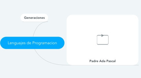 Mind Map: Lenguajes de Programacion