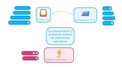 Mind Map: La autoevaluación y evaluación externa de instituciones educativas