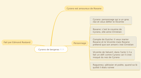 Mind Map: Cyrano de bergerac