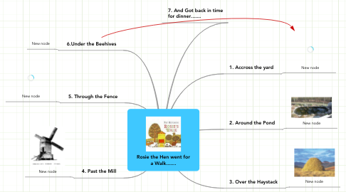 Mind Map: Rosie the Hen went for a Walk.......