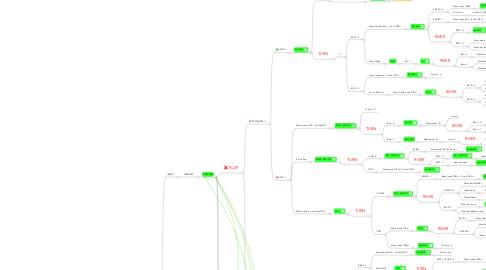 Mind Map: Situaciones Reloaded