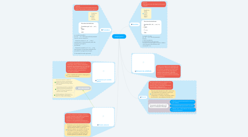 Mind Map: Subprograme