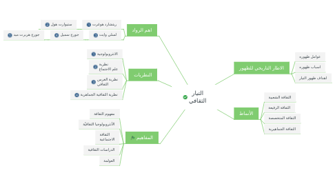 Mind Map: التيار الثقافي