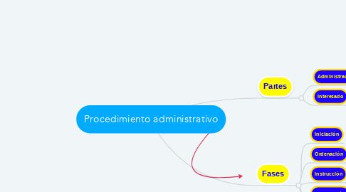 Mind Map: Procedimiento administrativo