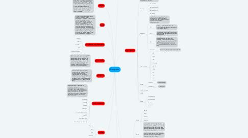 Mind Map: Komputer