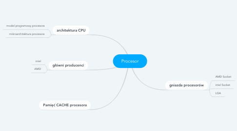 Mind Map: Procesor