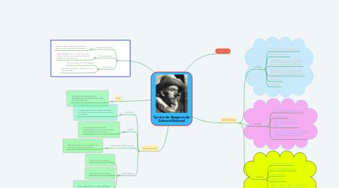 Mind Map: Cyrano de Bergerac de Edmond Rostand
