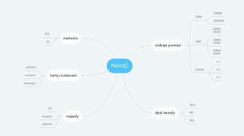 Mind Map: PAMIĘĆ