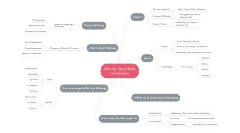 Mind Map: Führung: Begriffliche Grundlagen