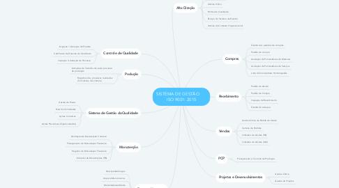 Mind Map: SISTEMA DE GESTÃO       ISO 9001: 2015