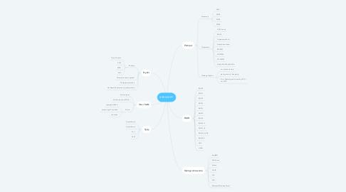 Mind Map: SERWERY