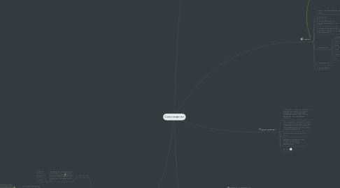 Mind Map: Схема воронки