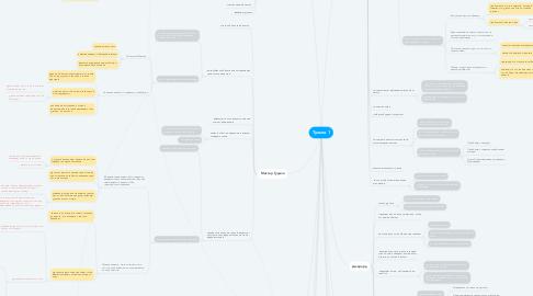 Mind Map: Тульпа 1