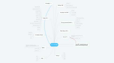 Mind Map: Sieci SAN