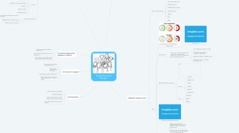 Mind Map: Wydział Systemów Własnych