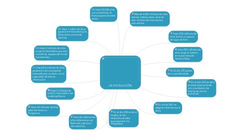 Mind Map: LA EVOLUCIÓN