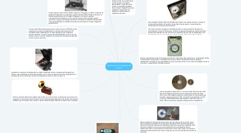 Mind Map: evolución de los equipos de sonido