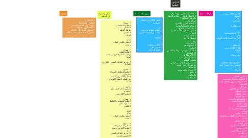 Mind Map: البرامج التعليمية