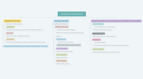 Mind Map: TENDENCIAS AXIOLÓGICAS