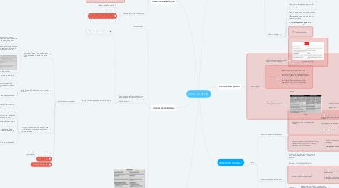 Mind Map: CIVIL - V/ VI / VII