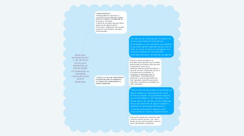 Mind Map: MERCADO INTERNACIONAL Y LOS RETOS A LOS QUE SE ENFRENTA UN EXPORTADOR COLOMBIANO AL TRATAR DE CONQUISTAR UN NUEVO MERCADO