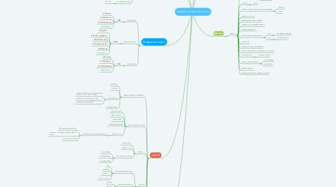 Mind Map: Маркетинговое Агенство