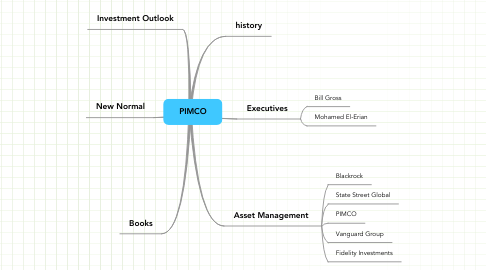 Mind Map: PIMCO