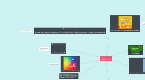 Mind Map: Online Formative Assessment Ideas