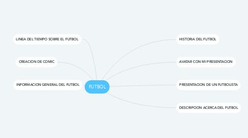 Mind Map: FUTBOL