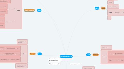 Mind Map: Metodología AODDEI