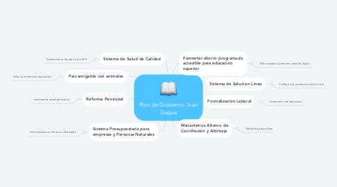 Mind Map: Plan de Gobierno  Ivan Duque