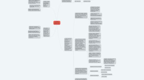 Mind Map: LA GESTIÓN EDUCATIVA ENLA MEJORA DE LA  CALIDAD EDUCATIVA