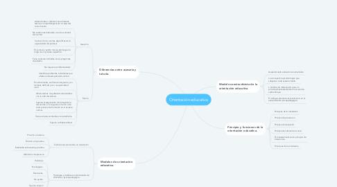 Mind Map: Orientación educativa