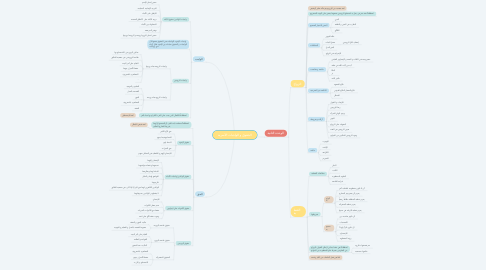 Mind Map: الحقوق و الواجبات الأسرية